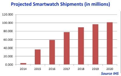 Smartwatch Shipments to Grow Rapidly