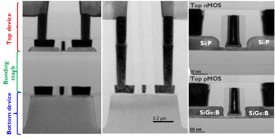 Figure 1: TEM cross-section of the 3D structure showing (left) stacked top and bottom tier devices with nanometric alignment, (center) 3D contacts to the bottom devices and (right) magnified top tier P and NMOS devices. Source: Imec
