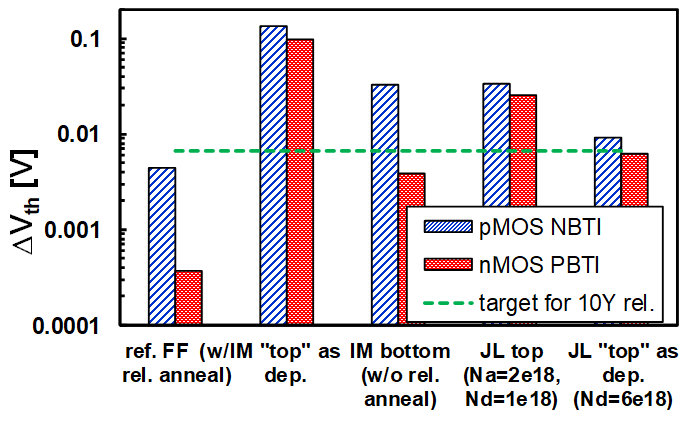 Figure 2: This chart displays the reliability improvement of junction-less devices (JL) over inversion mode (IM) devices processed at low temperature. Data of optimized FinFETs with high temperature reliability anneal are reported as a reference. Depicted here are NBTI and PBTI VT shifts (DVth) measured at VG=Vth0+0.6V, T=125° C, at a stress time of 1000 s, and a sense time of 1 ms. Source: Imec