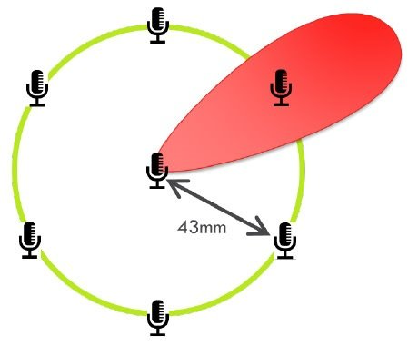 Smart microphone signal processing includes beamforming, a technique that, through the use of multiple microphones, detects the presence of an acoustic signal, estimates the direction of arrival, and eliminates background noise and reverberations. Image source: XMOS.