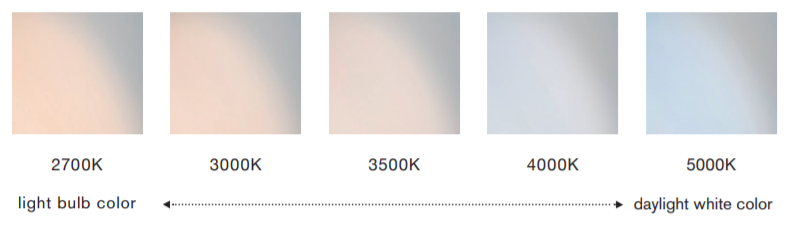 Figure 4: The combination of the average color rendering index and color temperature. Source: NMB Technologies Corporation
