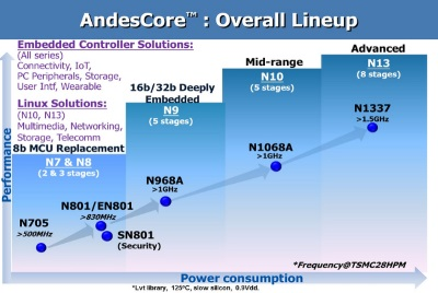 Andes processor core line up. Source: Andes Technology Corp.