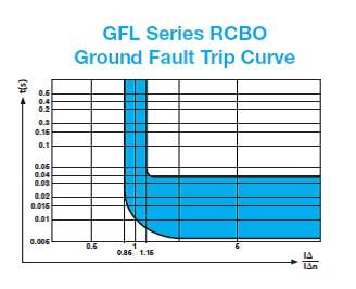 Figure 2. GFL series RCBO overload (top) and ground fault (bottom) trip curves.