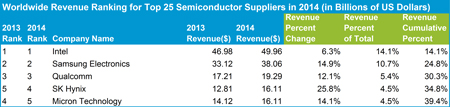 Worldwide ranking of top 25 chip suppliers in 2014 (in billions of US dollars). Click for full ranking