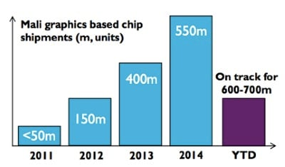 ARM's Mali shipments are up and to the right on an annual basis. Source: ARM