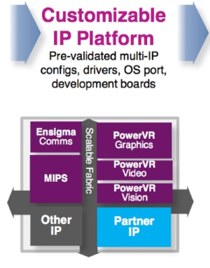 Imagination is looking to bring different types of IP core together in sector-optimized customizable IP platforms. Source: Imagination Technologies.