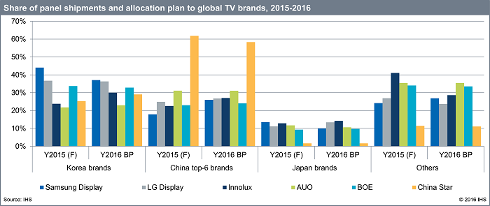 Samsung and LG Turn to Outsourcing for TV Panels | Electronics360