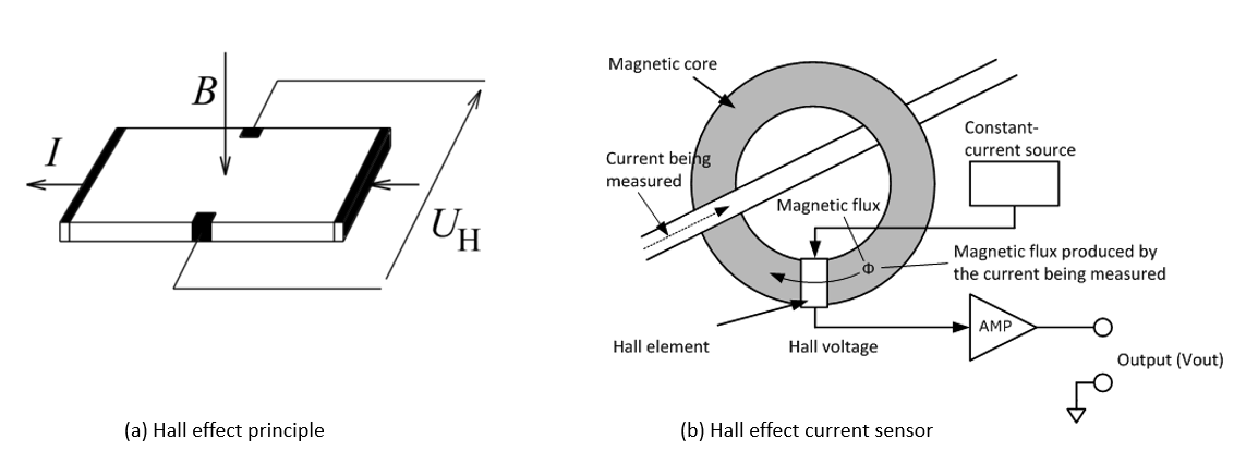 Figure 1: The Hall effect (a) and a Hall effect current sensor (b). Source: Isabellenhütte