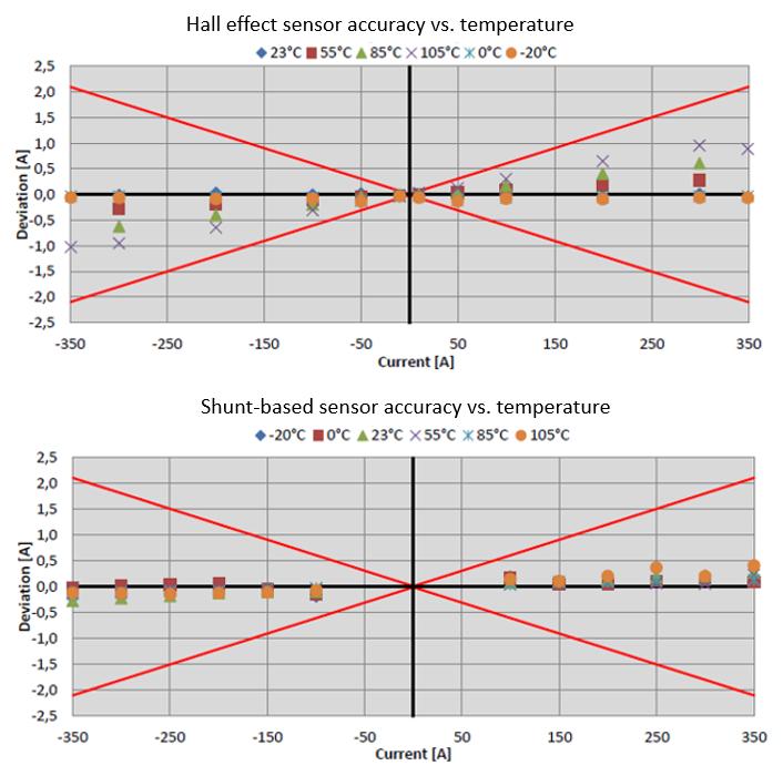 Figure 3: Accuracy comparison versus temperature. Source: Isabellenhütte