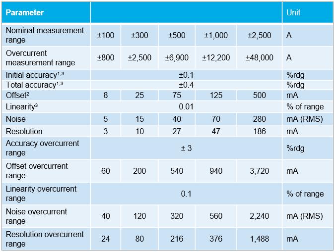 Figure 6: Performance characteristics of the IVT current measurement module. Source: Isabellenhütte