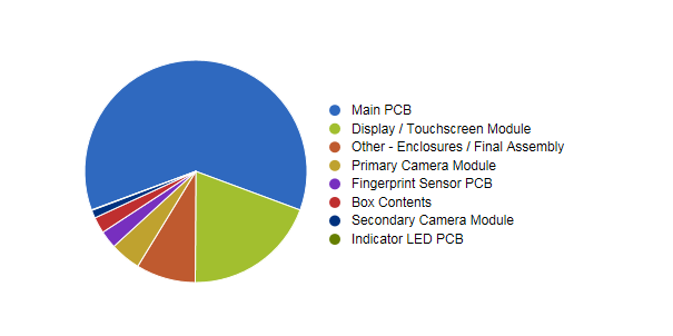 Device Breakdown
