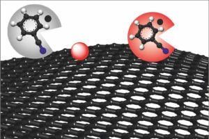 In the chemical production of graphene, benzonitrile (grey circle) removes the causes of possible defects and turns red, resulting in defect-free graphene (red circle). Source: Philipp Vecera/FAU