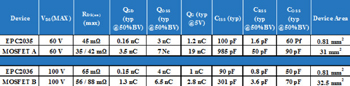 Comparison of GaN-on-Si and silicon MOSFETs at 60V and 100V breakdown voltage ratings. Source: EPC