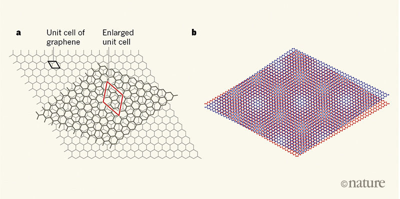 (a) Twisted graphene layers. (b) Small rotation angle of the lattice. Source: Nature