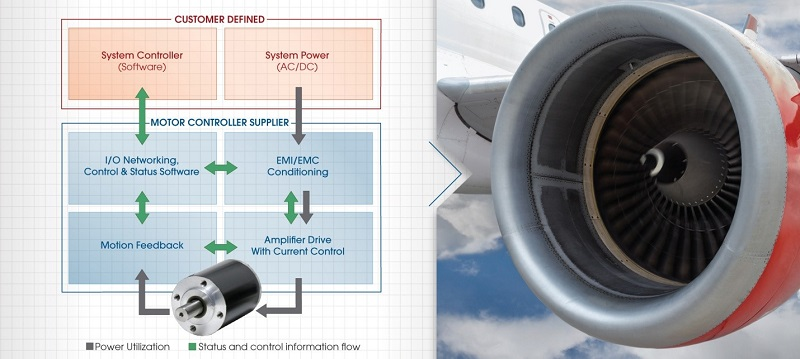 Implementing a Flight-Worthy Motor Controller: How to Ensure ... on
