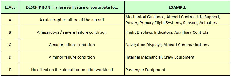 Table 1. Five levels of DO-254 compliance.