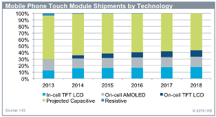 Mobile Phone Touch Module Shipment by Technology. Source: IHS