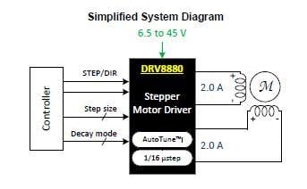 ICs in the DRV888x family are the smart interface between a microcontroller and a stepper motor; they include drive control algorithms, MOSFET drivers, and power MOSEFTs, thus minimizing additional components, board space, cost, and design-in challenges. (Source: Texas Instruments)