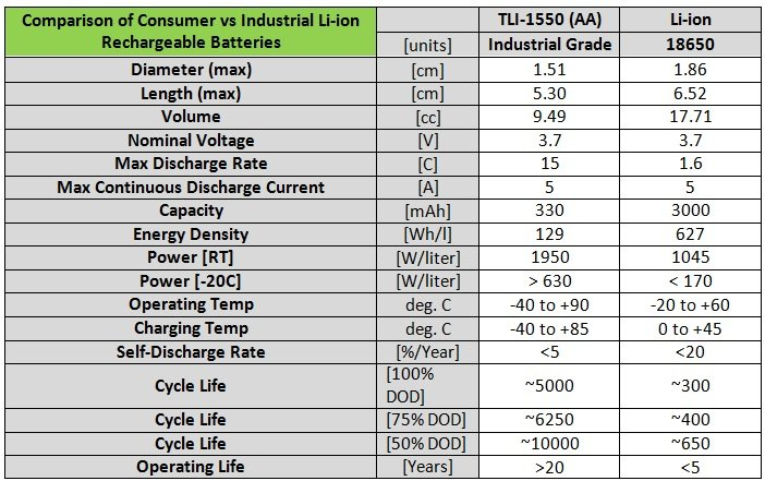 Table 1. Comparison of consumer versus industrial Li-ion rechargeable batteries. Source: Tadiran Batteries