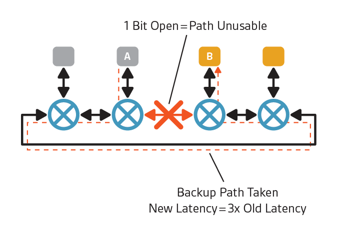 Figure 3: Performance degrades when re-routing traffic in a NoC with path diversity. (Source: Arteris IP)