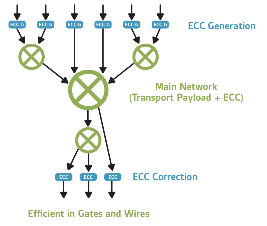 Figure 4: A more cost-effective and elegant approach to functional safety employs ECC, while replicating only the logic functions that absolutely require it. (Source: Arteris IP)