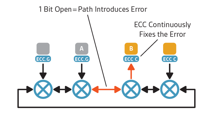 Figure 5: ECC avoids any performance degradation associated with one-bit errors by fixing them in real time. (Source: Arteris IP)