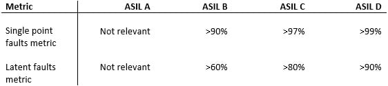 Table 1. The ASIL levels and metrics.