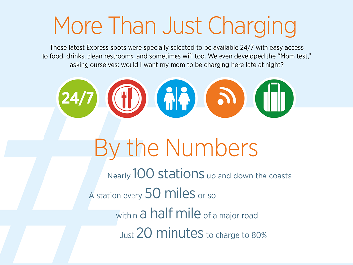 The new charging stations will be placed in locations where other services are available. Source: ChargePoint