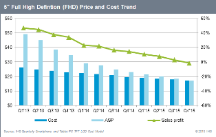 5 Full High Definition (FHD) Price and Cost Trend. Source: IHS