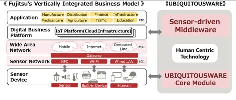Overview of Fujitsu Ubiquitousware approach to IoT. Source: Fujitsu.