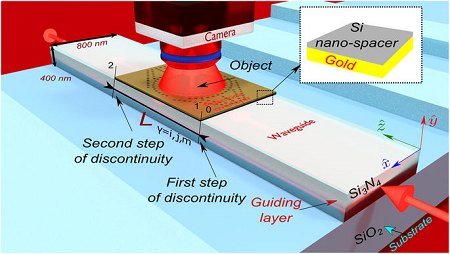 Illustration of the composite plasmonic waveguide structure and materials to study the invisibility cloaking scheme. Wavelength of λ 0 = 637 nm illuminates the dielectric waveguide exciting the fundamental mode guided in region 0. Region 1 is characterized by the metasurface and Si nano-spacer placed on the waveguide with length L in the propagation direction exciting three hybrid plasmonic modes. Region 2 is identical to the region 0 in terms of the optical properties and functionality. A scattering object with optical index of 1.3 is placed on the metasurface. (Source: Ben-Gurion University of the Negev)