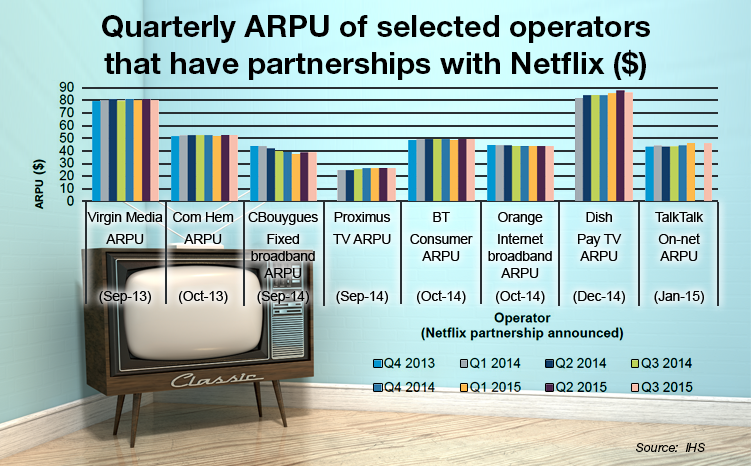 Infographic: Netflix on Pay TV Benefits Operator Business ...