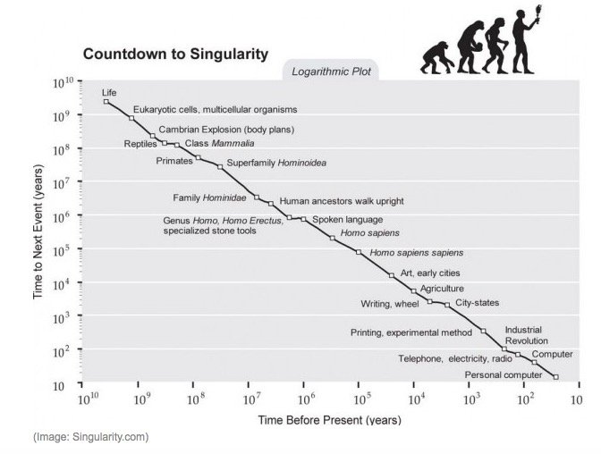 According to Ray Kurzweil, the Singularity is an era in which our intelligence will become increasingly nonbiological and trillions of times more powerful than it is today, allowing us to transcend our biological limitations and amplify our creativity. Source: Singularity.com