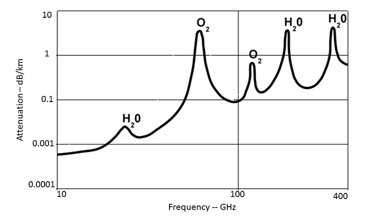 Atmospheric attenuation by water vapor (H2O) and oxygen (O2) versus frequency from 10 to 400 MHz. Absorption is not linear but drops at certain frequencies that are better suited for signal propagation.