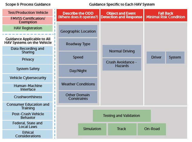 The USDOT's guidelines for the testing and deployment of self-driving cars in terms of safety requirements. Source: USDOT