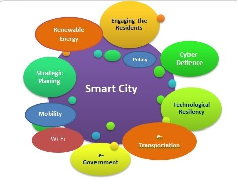 Smart City Graph. Source: Wikimedia/CC BY-SA 4.0