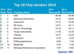 Sales of about $15.1 billion would rank the combined company sixth in overall chip sales.