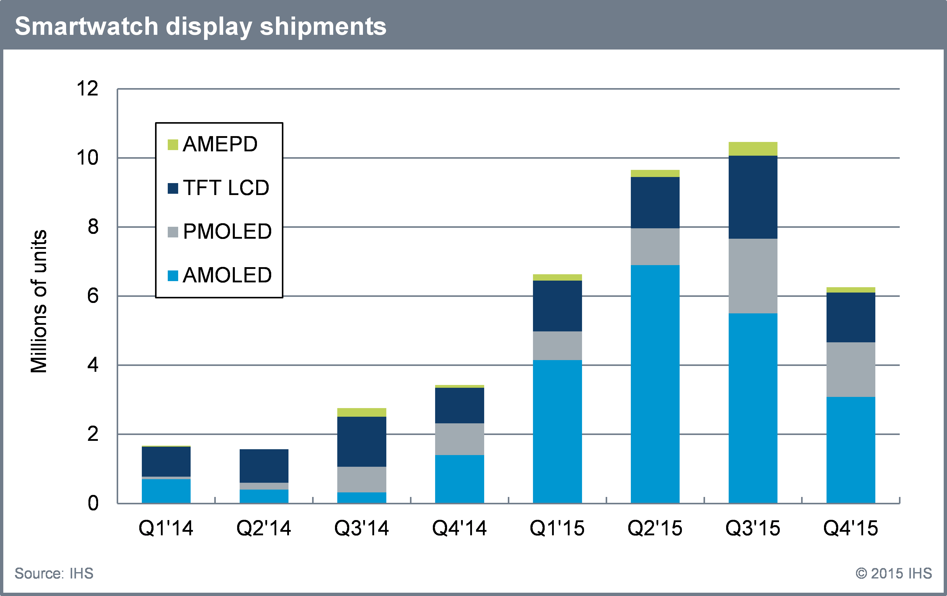 Smartwatch Displays to Reach Record Shipments in 2015 ...