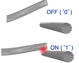 CNTs are attracted electrostatically, remain attached via Van der Waals forces and are separated via phonon excitation (heating) via a current pulse. Source: Nantero.