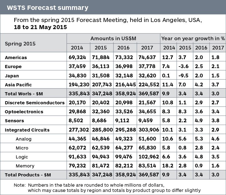 Next Year Calendar Sia : Sia sees chip growth in electronics