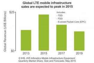 Global LTE infrastructure sales are expected to peak in 2015. Source: IHS