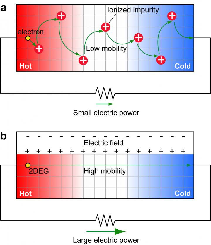 (a) In conventional semiconductors, electrons flow from the hot to the cold side with low mobility caused by ionized impurity. (b) In the newly developed semiconductor without the impurity, 2DEG can flow with high mobility. Source: Ohta H. et al., Advanced Science