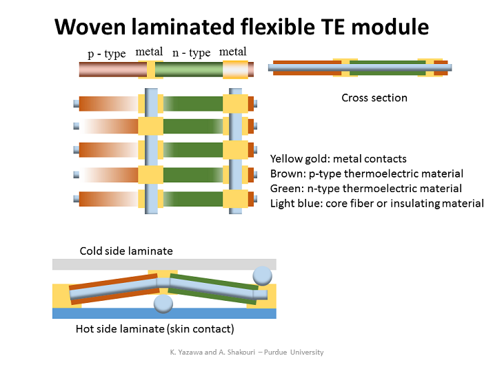 A diagram of how the semiconductor strings is woven into fabric to create a flexible thermoelectric generator. Source: Purdue University