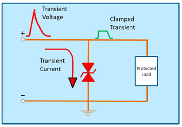 Figure 1. MLVs activate and redirect damaging voltage spikes. Source: AVX