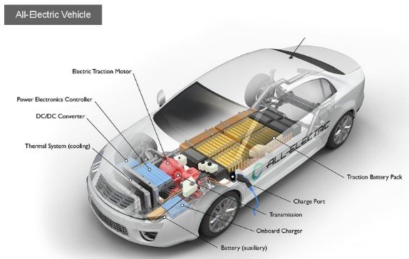 Figure 4. An EV. Source: U.S. Department of Energy