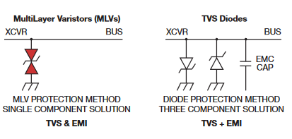 Figure 5. TVS diodes and MLVs. Source: AVX