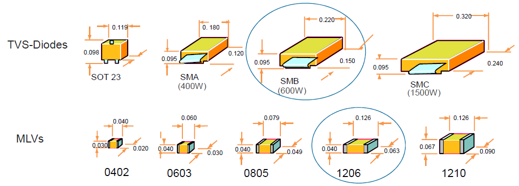 Figure 6. MLV and diode size comparison. Source: AVX