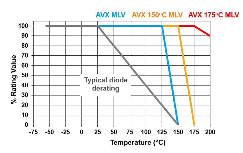Figure 7. AVX TVS MLVs have zero derating across their full operating temperature range. Source: AVX