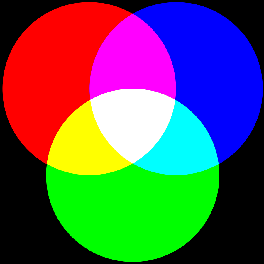 In the RGB color model, a mixture of three primary colors – red, green and blue – creates a wide range of colors.