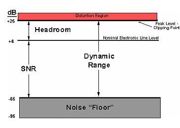 Dynamic range is the ratio between the largest and smallest signal the system can handle, and is often expressed in dB; the smallest is often determined by the system's inherent noise. All captions need to include a source credit. Image source: Analog Devices, Inc.